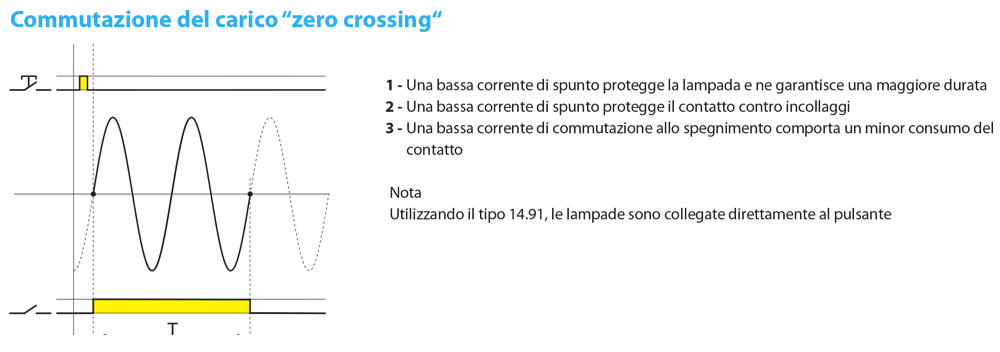commutazione-zero-crossing-finder